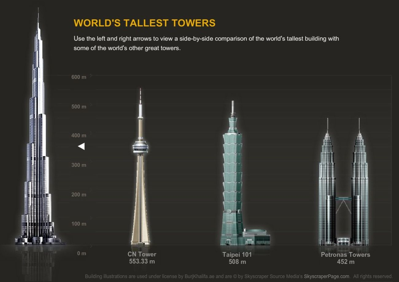 Best of the Year 2010- 4 of 7: Burj Khalifa- World's Tallest