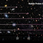 How far into the past can we see in space?
