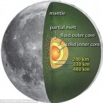 Moon has liquid core just like Earth