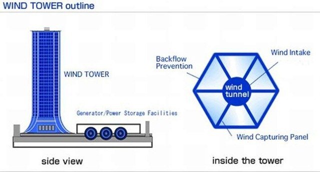 Wind Tower system2