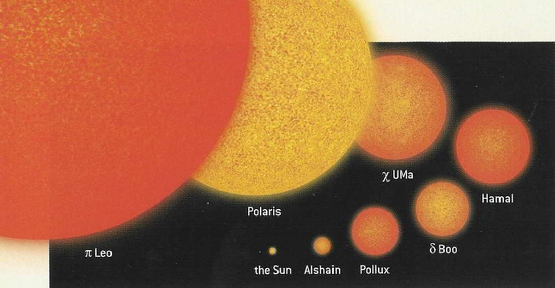 an overview of the characteristics of the star pollux Stars and constellations edit characteristics: polaris is the biggest star in the constellation of ursa minor who are named castor and pollux.