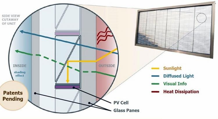 solar electric glass project