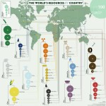 World's resources by country