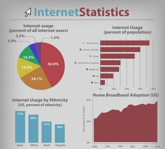 internet usage Watch the internet as it grows in real time and monitor social media usage: internet users, websites, blog posts, facebook, google+, twitter, and pinterest users.
