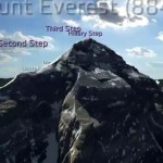 Virtual conquest of Mount Everest