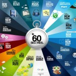 What happens on the Internet in 60 Seconds