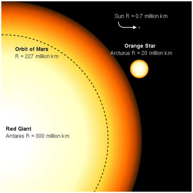 Antares red giant