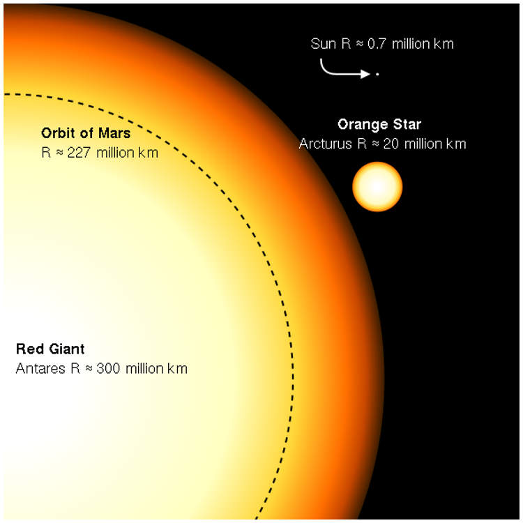 wordlessTech | If you think that our sun is big… Antares Compared To The Sun
