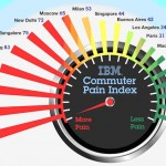 Surprising results in Global Commuter Pain Survey
