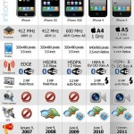The iPhone evolution- infographic
