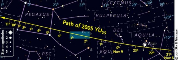 trajectory of Asteroid 2005 YU55