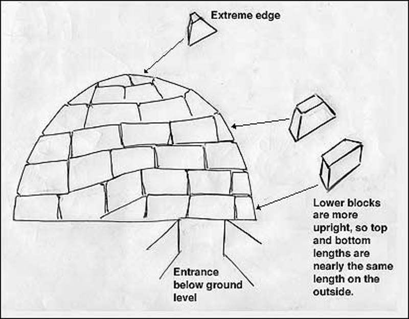 building of an igloo Apak taqtu, a young inuit boy, is taught how to build an igloo by his father.