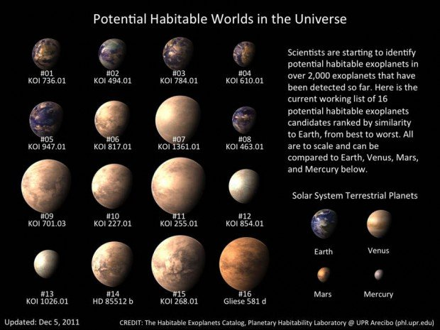 Habitable Exoplanets Catalog