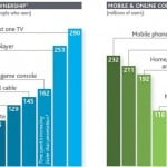 Nielsen's 2011 media usage report