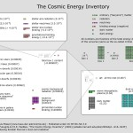 The Cosmic Energy Inventory