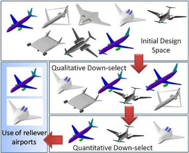 NASA's Aeronautics Research Mission for future commercial aircraft