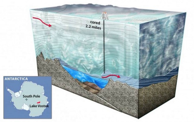 Russians reached the 14 million year old lake Vostok in Antarctica
