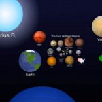 Scale of the Universe 2012