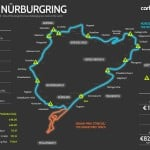 The Green Hell - Nurburgring infographic