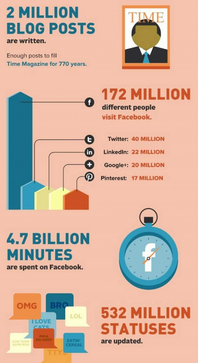 A day in the Internet infographic (4)