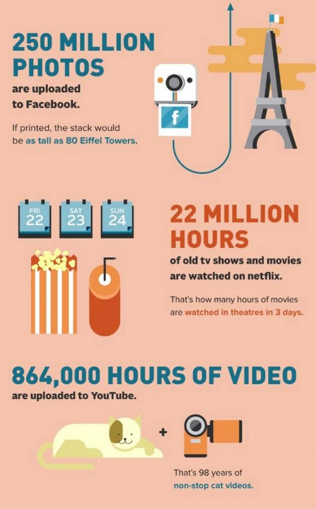 A day in the Internet infographic (3)