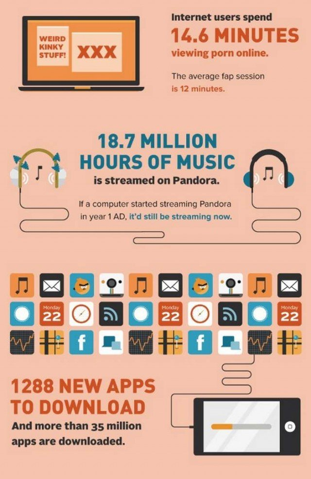A day in the Internet infographic (2)