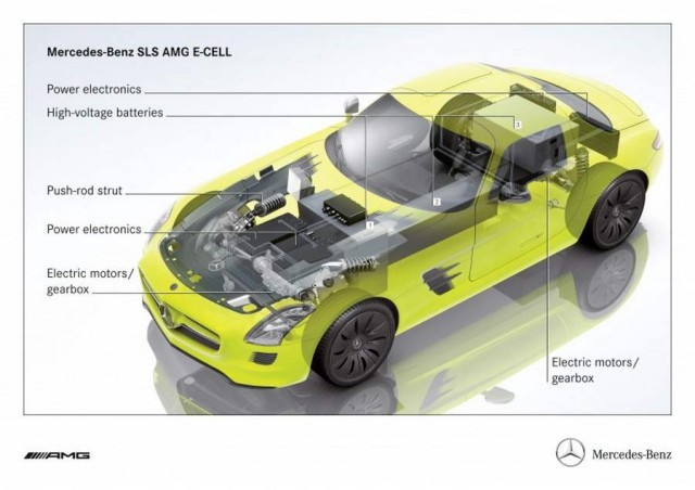 Mercedes-Benz SLS AMG E-CELL (1)