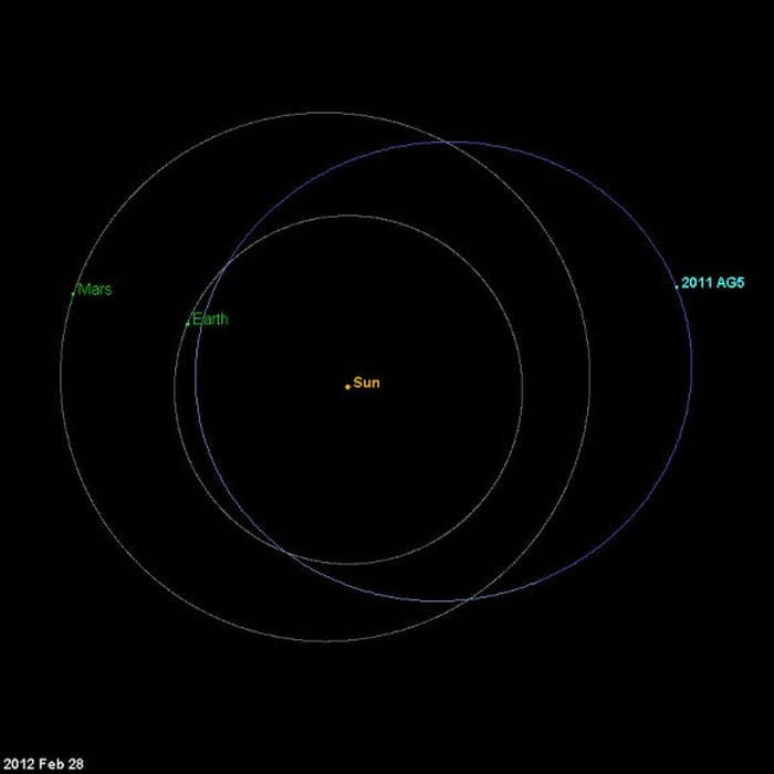 Will Asteroid 2011 AG5 hit Earth in 2040? (video ...