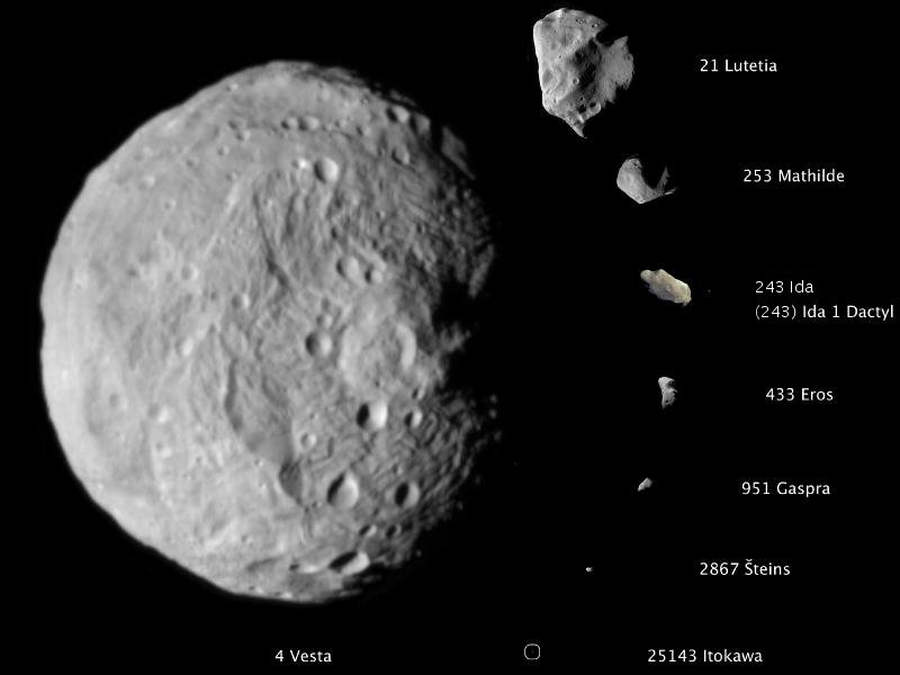 Asteroids scale