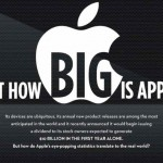 Just how big is Apple? -infographic