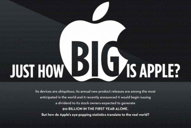 Just how big is Apple