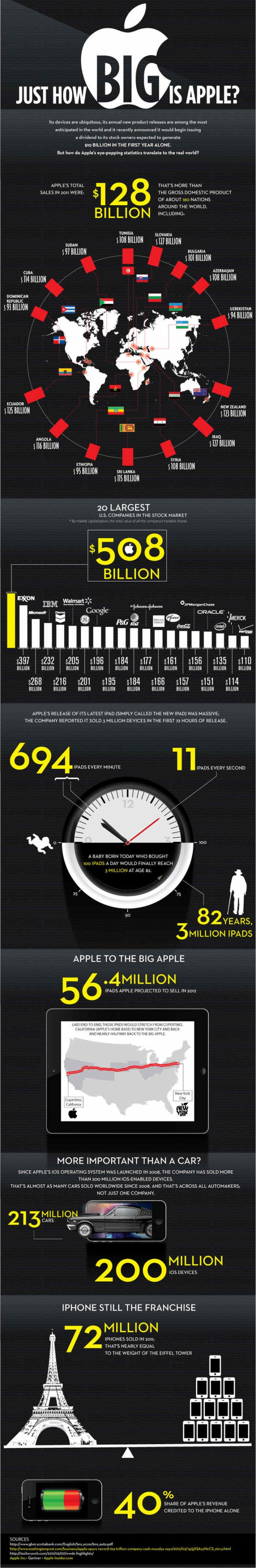Just how big is Apple -infograph