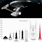 We could build a real Starship Enterprise in 20 years
