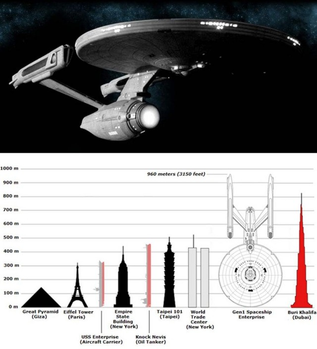 Size comparisons of buildings to the proposed USS Enterprise