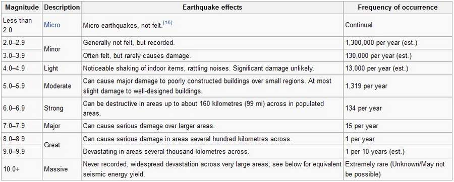 what does earthquake magnitude mean wordlesstech