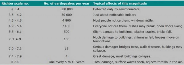 Earthquakes is measured on the Richter scale