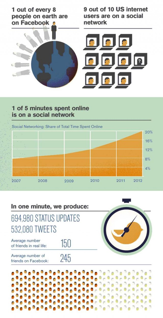The Psychology of Social Networking (3)