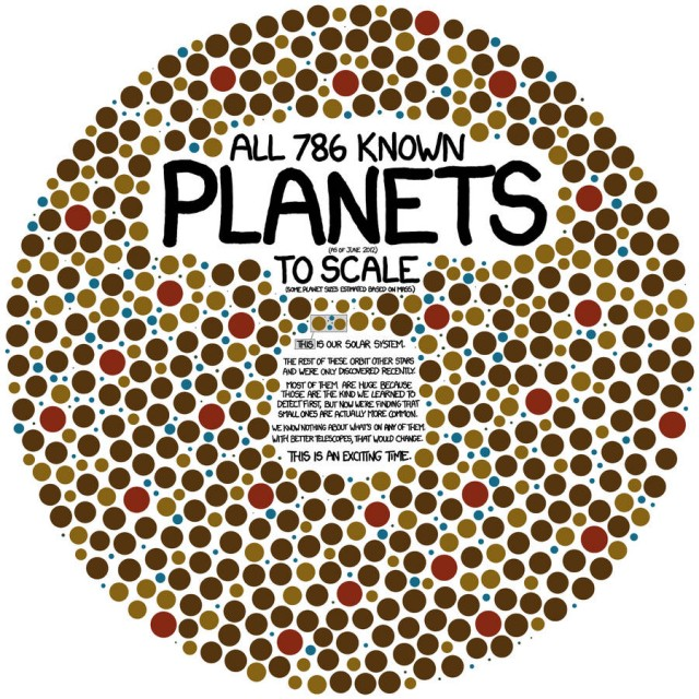 XKCD- an infographic showing 786 known exoplanets