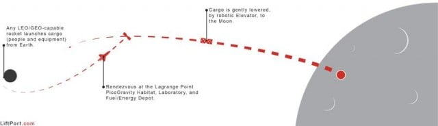 Space Elevator to the Lunar surface