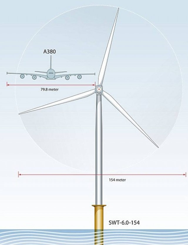 World's biggest Wind Turbine Blades by Siemens