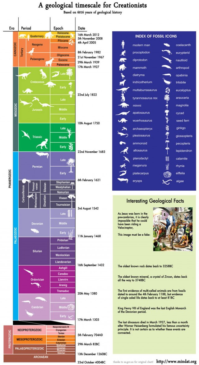 A Geological Timescale according to Creationism