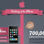 Apple iPhone History [infographic]