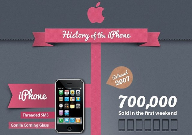 Apple iPhone History
