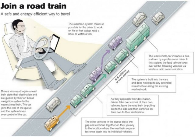 SARTRE autonomous road train project (1)