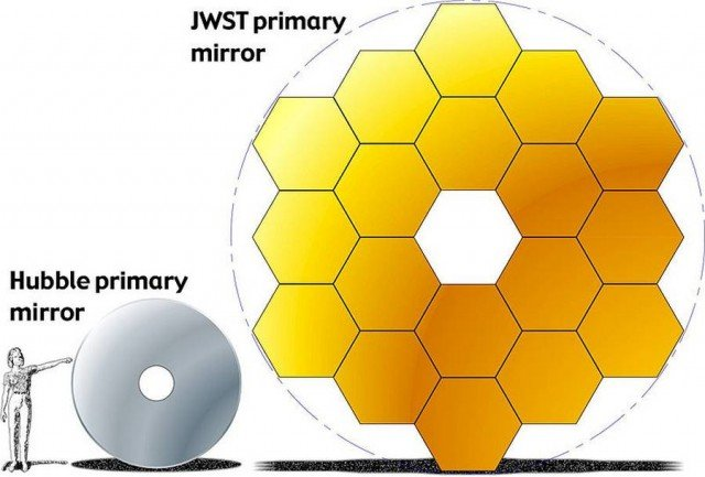 James Webb Space Telescope compared with Hubble