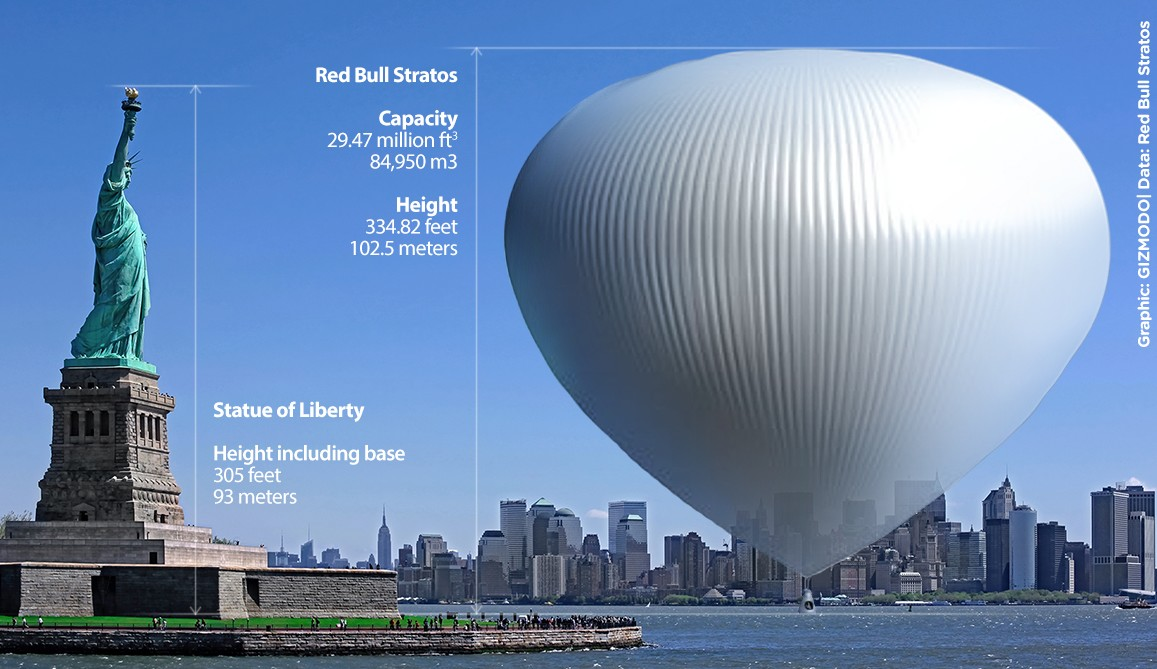 Red Bull Stratos Balloon compared to the Statue of Liberty