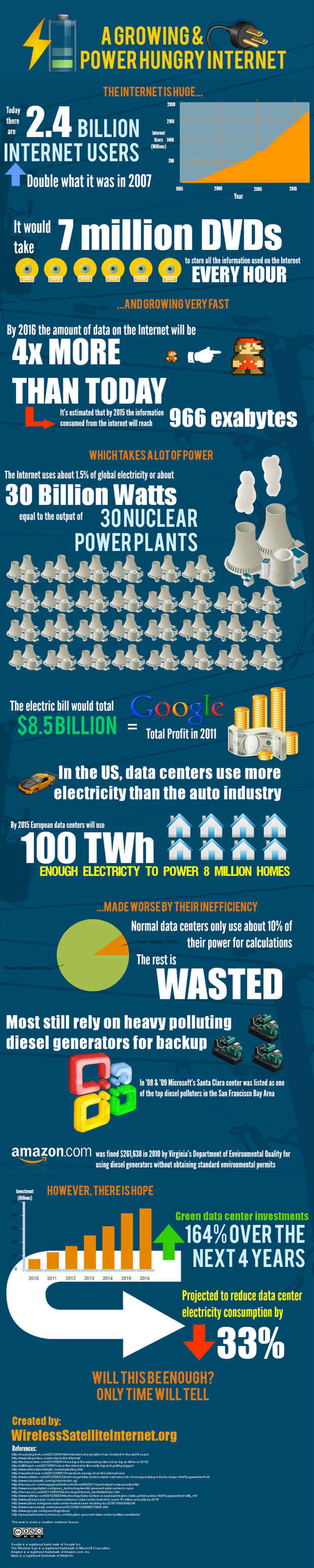 The Cost of Powering the Internet