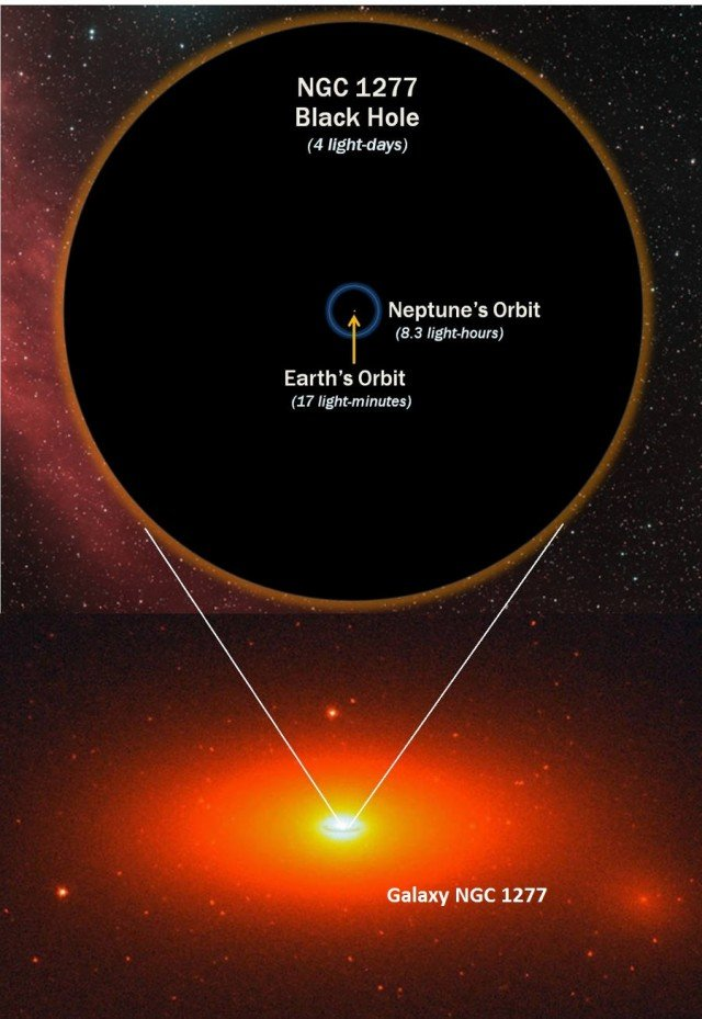 Biggest Ever Black Hole in galaxy NGC 1277