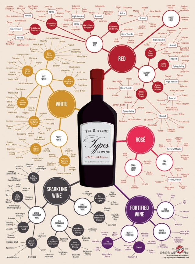 Different types of wine for your holidays