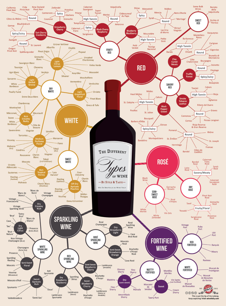 Different Types Of Festivals: Different Types Of Wine For Your Holidays- Infographic
